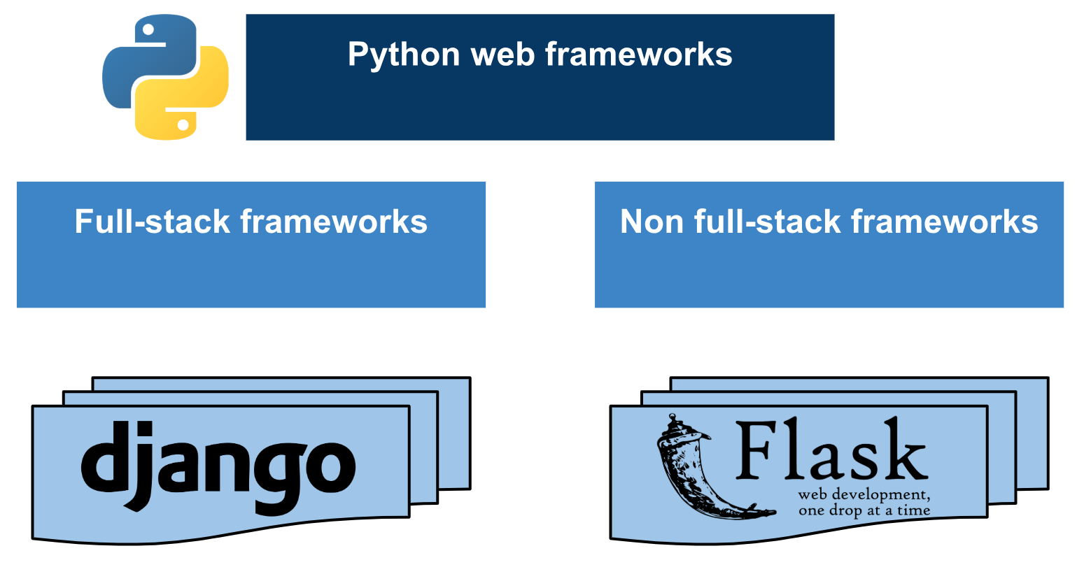 Introduction to Python web frameworks - Mastering OpenCV 4