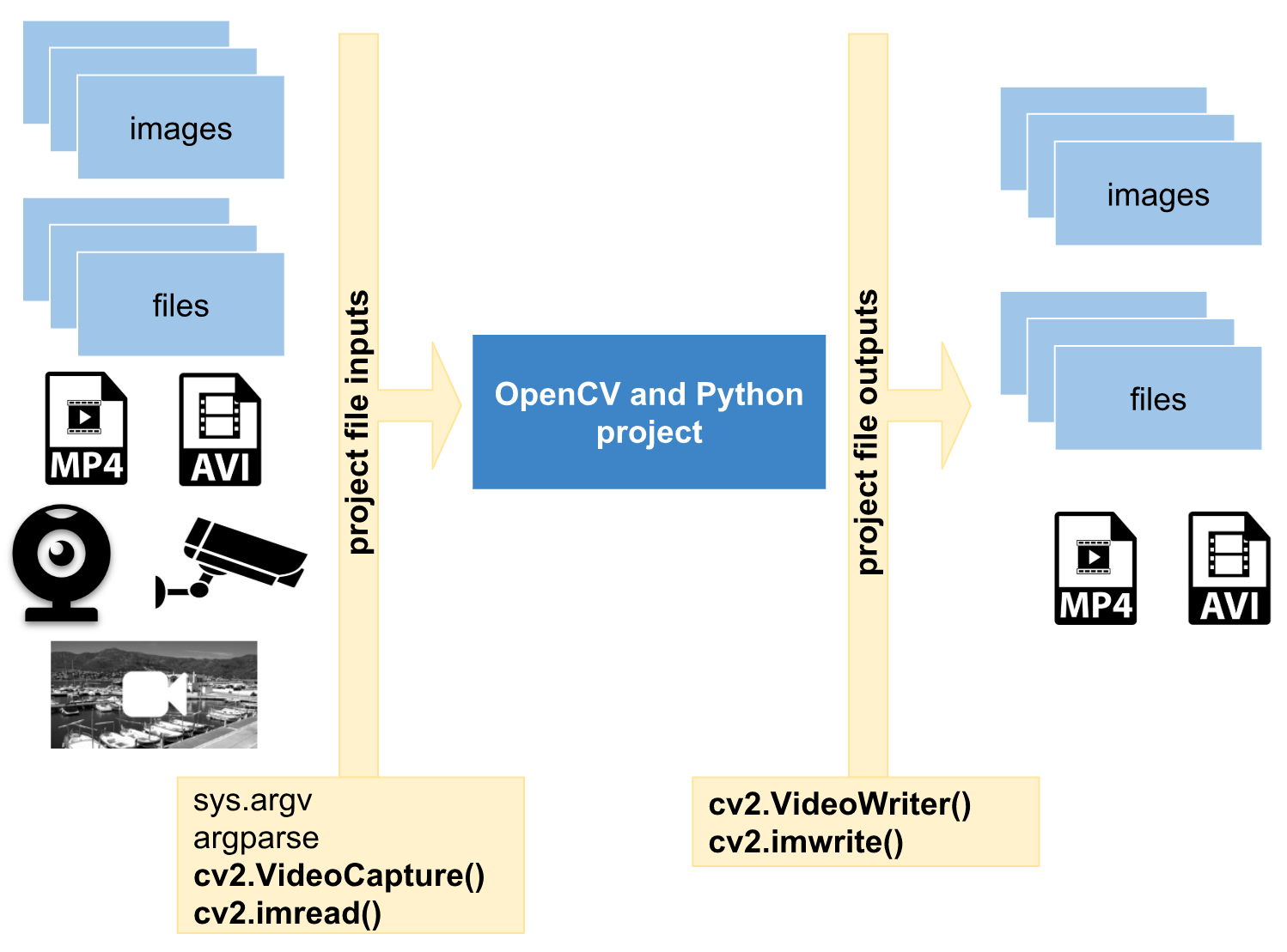 An introduction to handling files and images - Mastering OpenCV 4