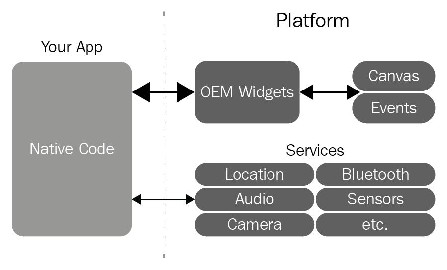 Comparing Flutter to existing frameworks - Google Flutter Mobile