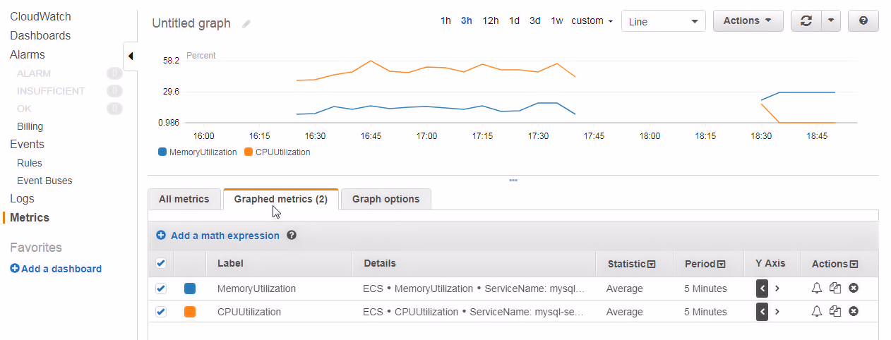 Exploring CloudWatch metrics - Amazon Fargate Quick Start Guide