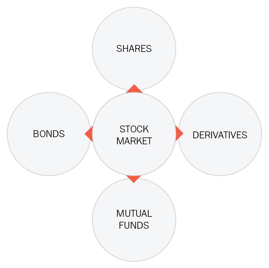 Understanding the stock market - Hands-On Python for Finance