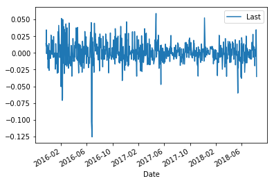 Performing financial analytics on time series data - Mastering