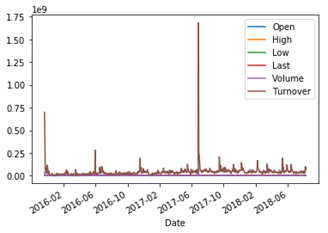 Plotting a time series chart - Mastering Python for Finance