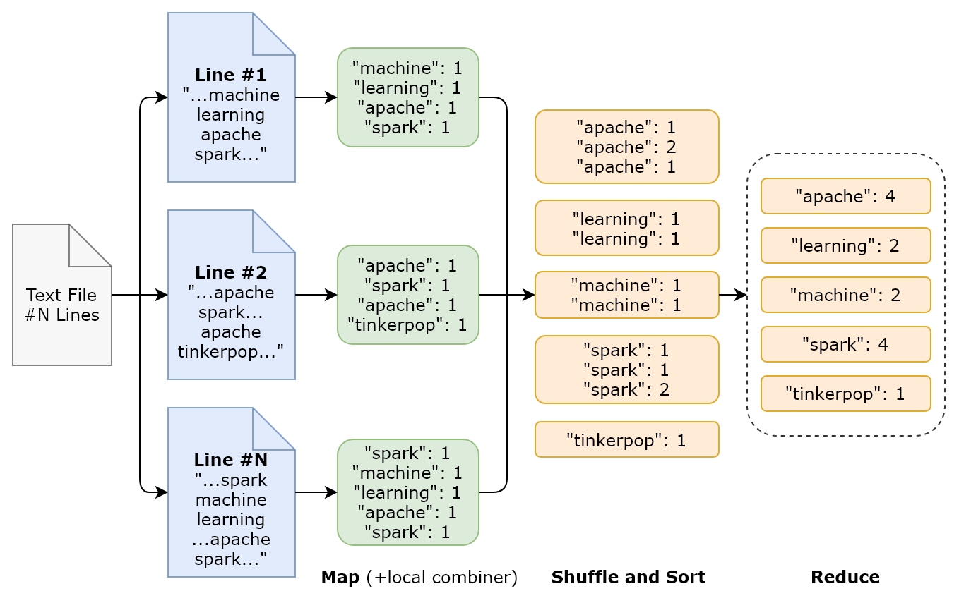 Big data ecosystem - Machine Learning with Apache Spark