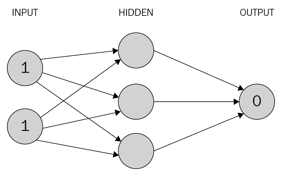 Feed-forward propagation from scratch in Python - Neural Networks