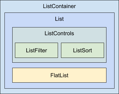 Sorting and filtering lists - React and React Native - Second Edition