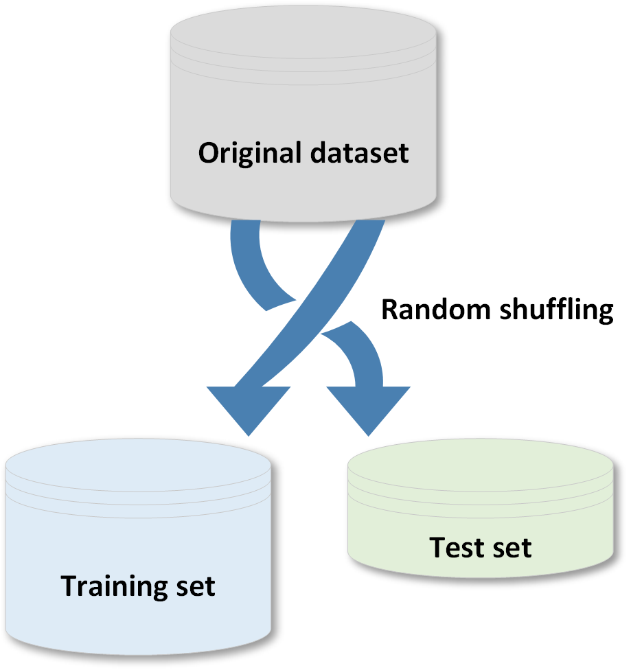 Creating training and test sets - Machine Learning