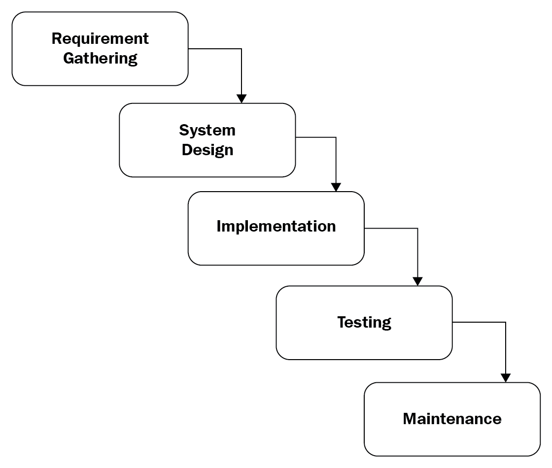 Development Life Cycle Models Waterfall Versus Agile Comptia Security Certification Guide