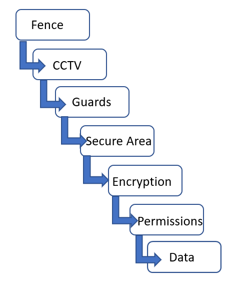 Defense In Depth Model Comptia Security Certification Guide