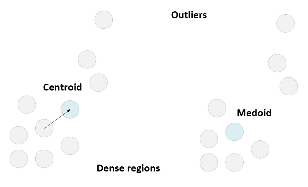 K-medoids - Hands-On Unsupervised Learning with Python