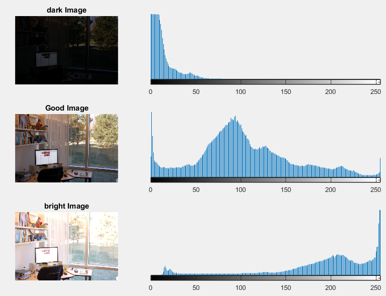 Histogram calculation and equalization in OpenCV - Hands-On GPU