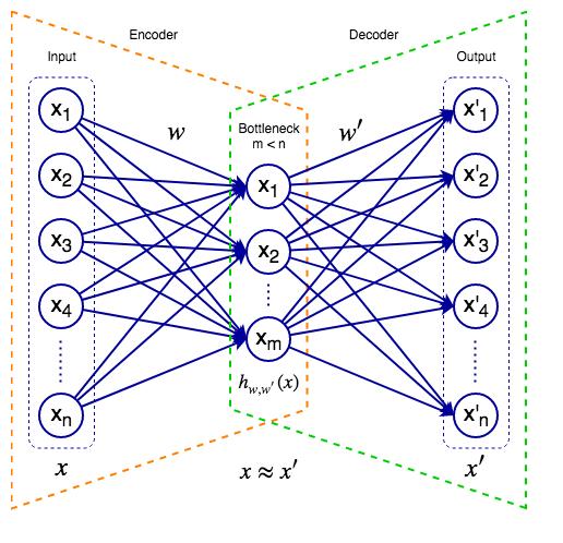 Variational autoencoders - Python Deep Learning - Second Edition
