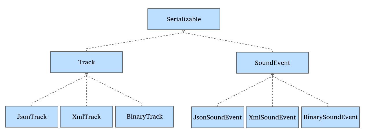 Serializing objects in JSON format - End to End GUI development with Qt5