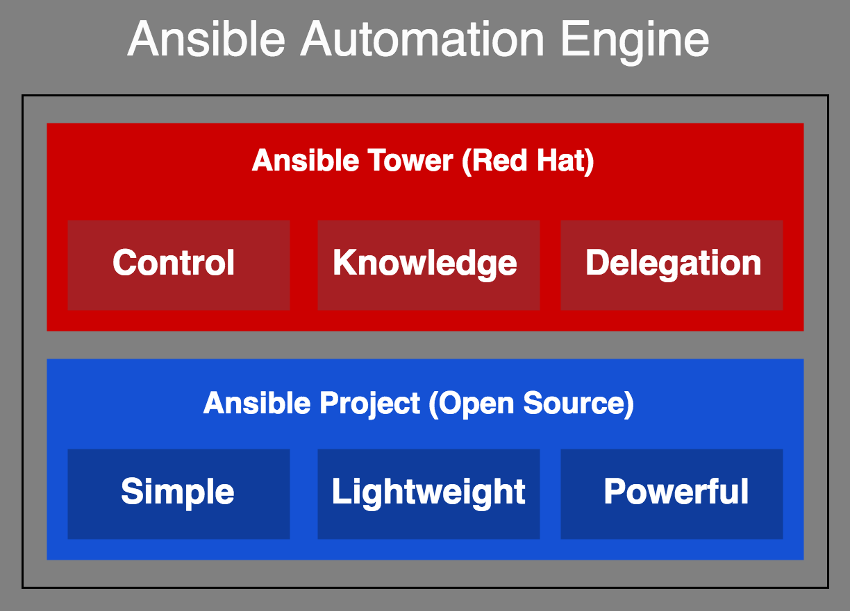 Ansible project and Ansible Tower - Ansible Quick Start Guide