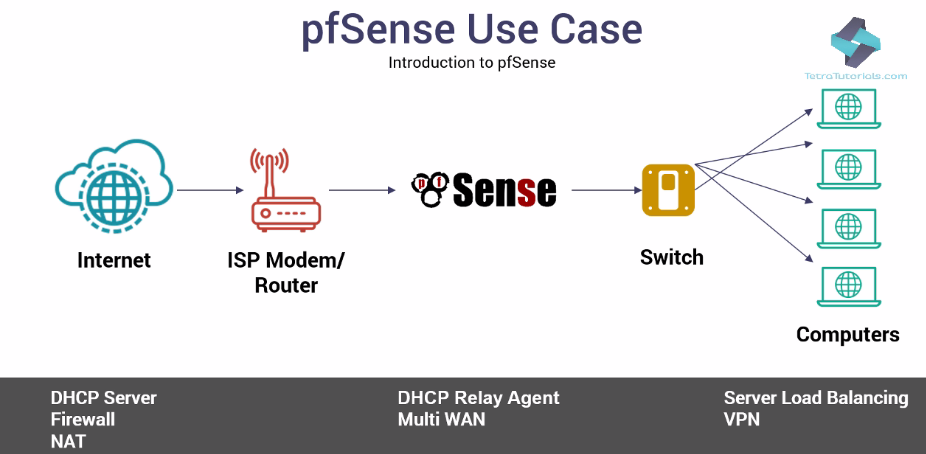 pfSense features - Network Security with pfSense
