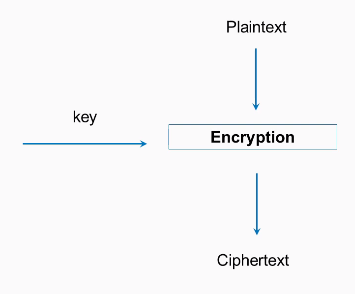 Strong encryption with AES - Hands-On Cryptography with Python