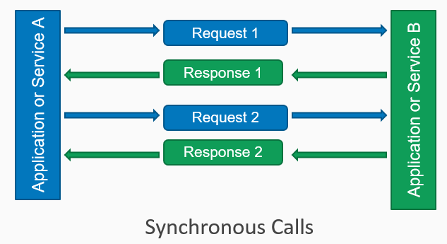 Communication styles and decomposition microservice patterns