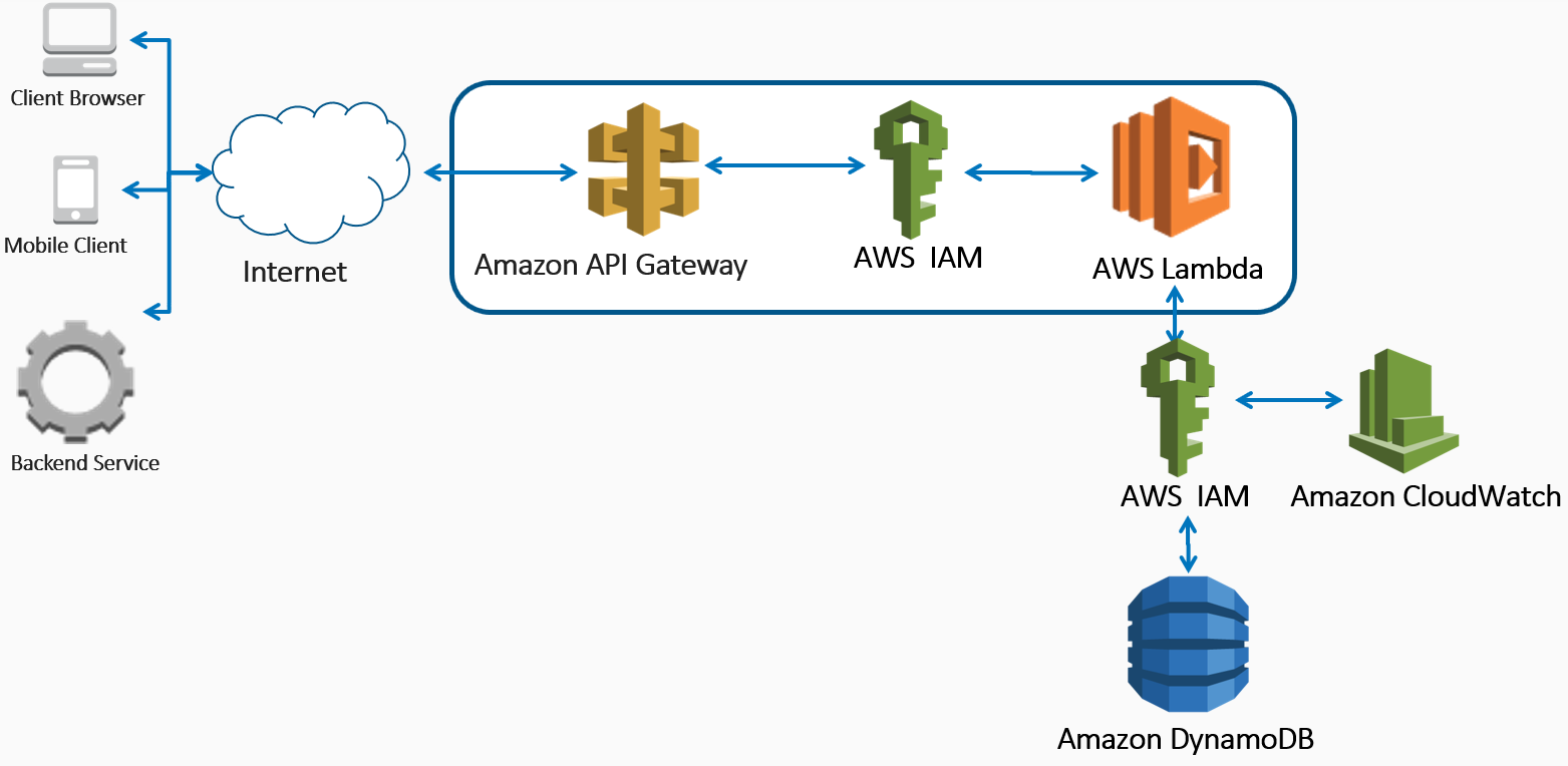 Setting up the API Gateway and integrating it with a Lambda