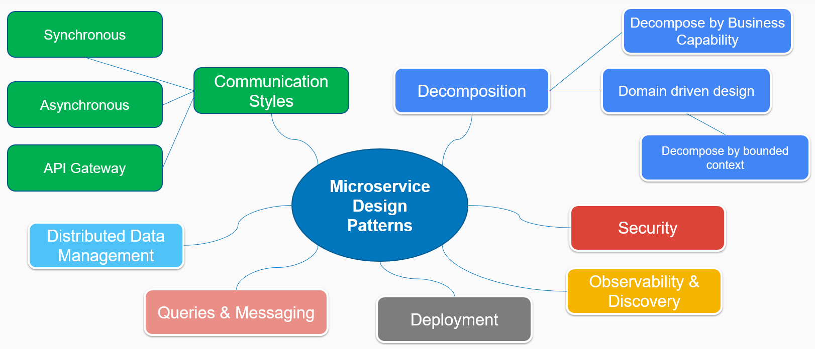 Overview of microservice integration patterns - Building