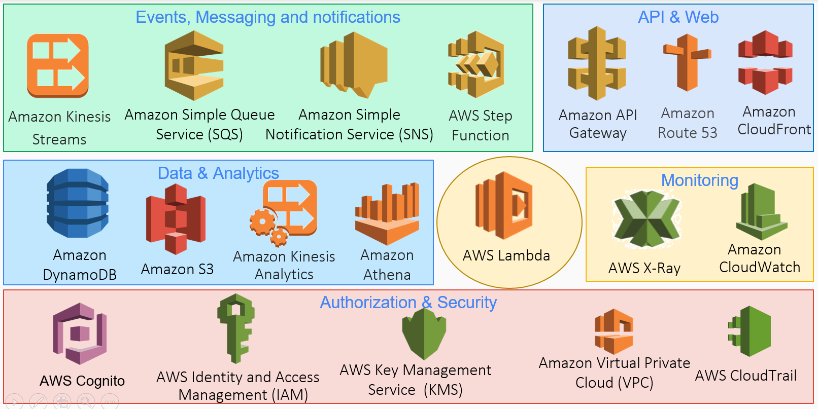 Serverless computing in AWS - Building Serverless Microservices in