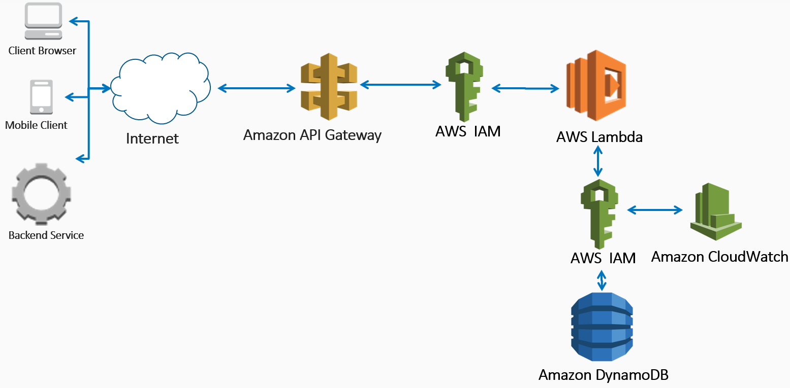 Connecting API Gateway, Lambda, and DynamoDB - Building Serverless
