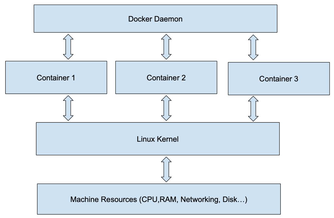 Figure 1.5 – Docker containerization
