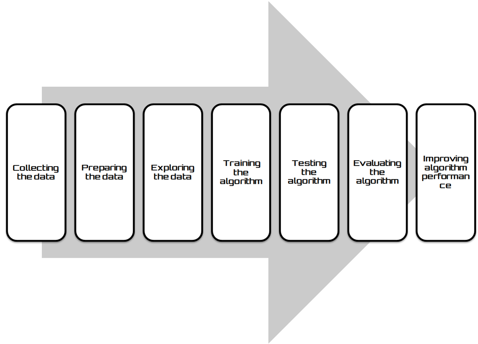 Model fitting in Keras - Keras 2 x Projects