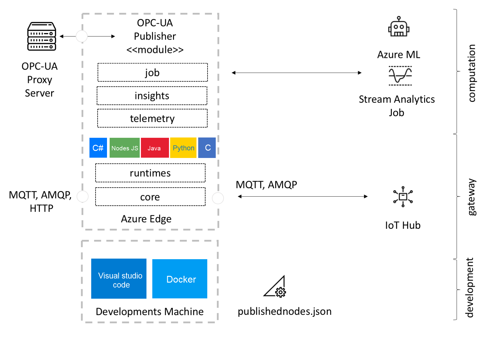Connecting a device with IoT Edge - Hands-On Industrial Internet of