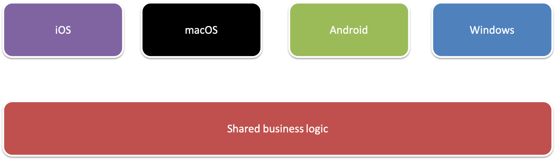 Xamarin Forms - Xamarin Forms Projects