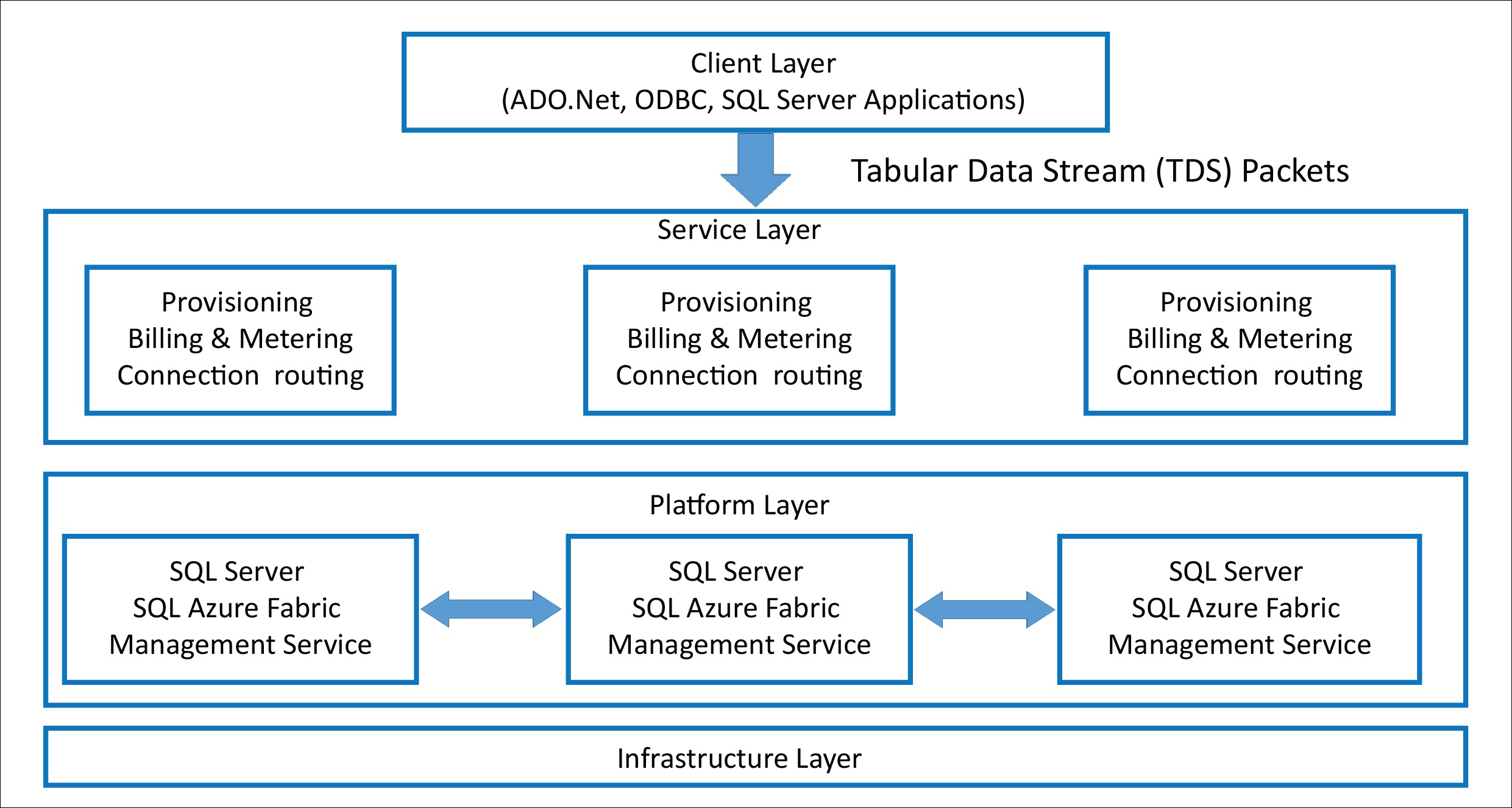 Azure SQL Database Architecture - Professional Azure SQL