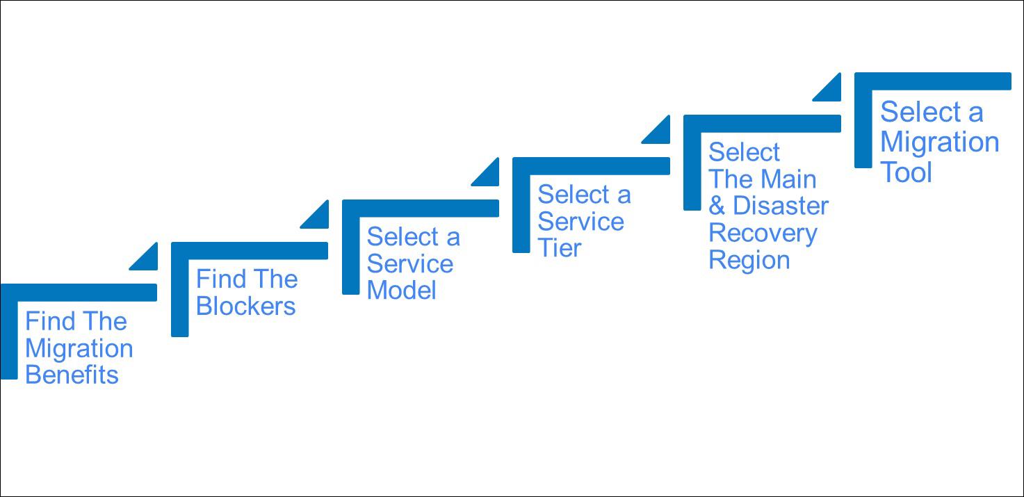 Migrating a SQL Server Database to an Azure SQL Database