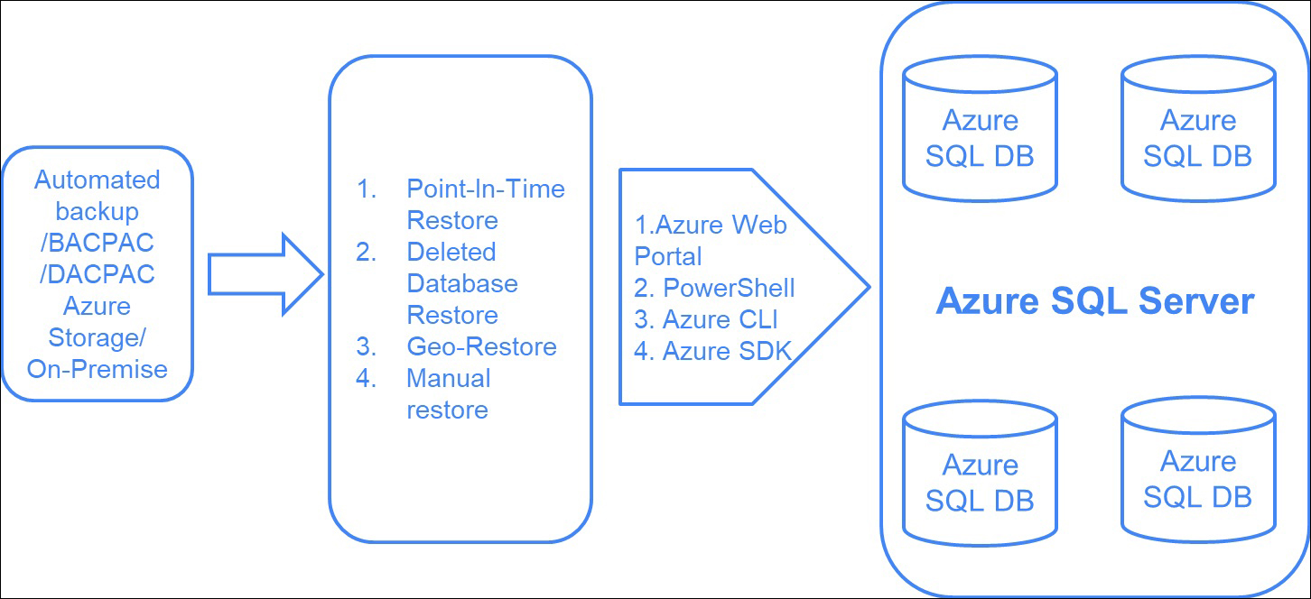 Restoring an Azure SQL Database - Professional Azure SQL
