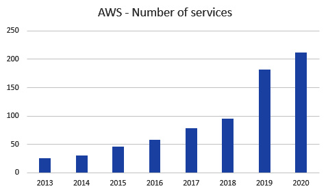 Figure 1.1 – AWS – number of services