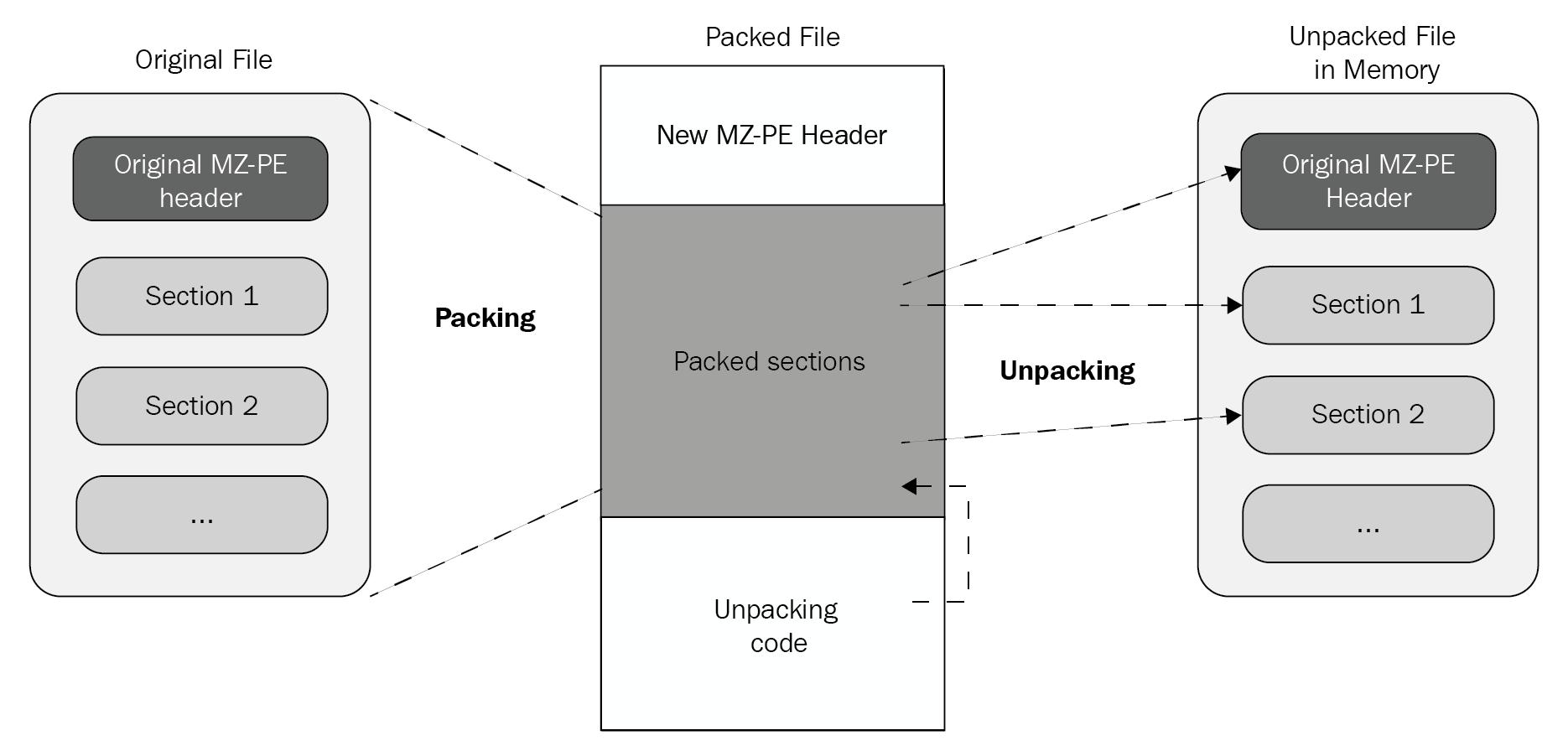 Exploring packers - Mastering Malware Analysis