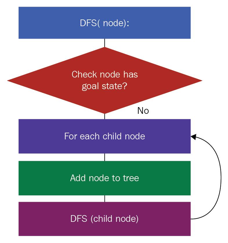 Dfs Algorithm Python