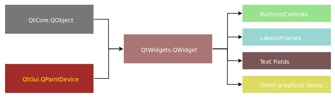 QWidget - Hands-On Qt for Python Developers