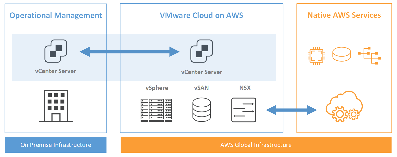 Introduction to VMware Cloud on AWS - Mastering VMware