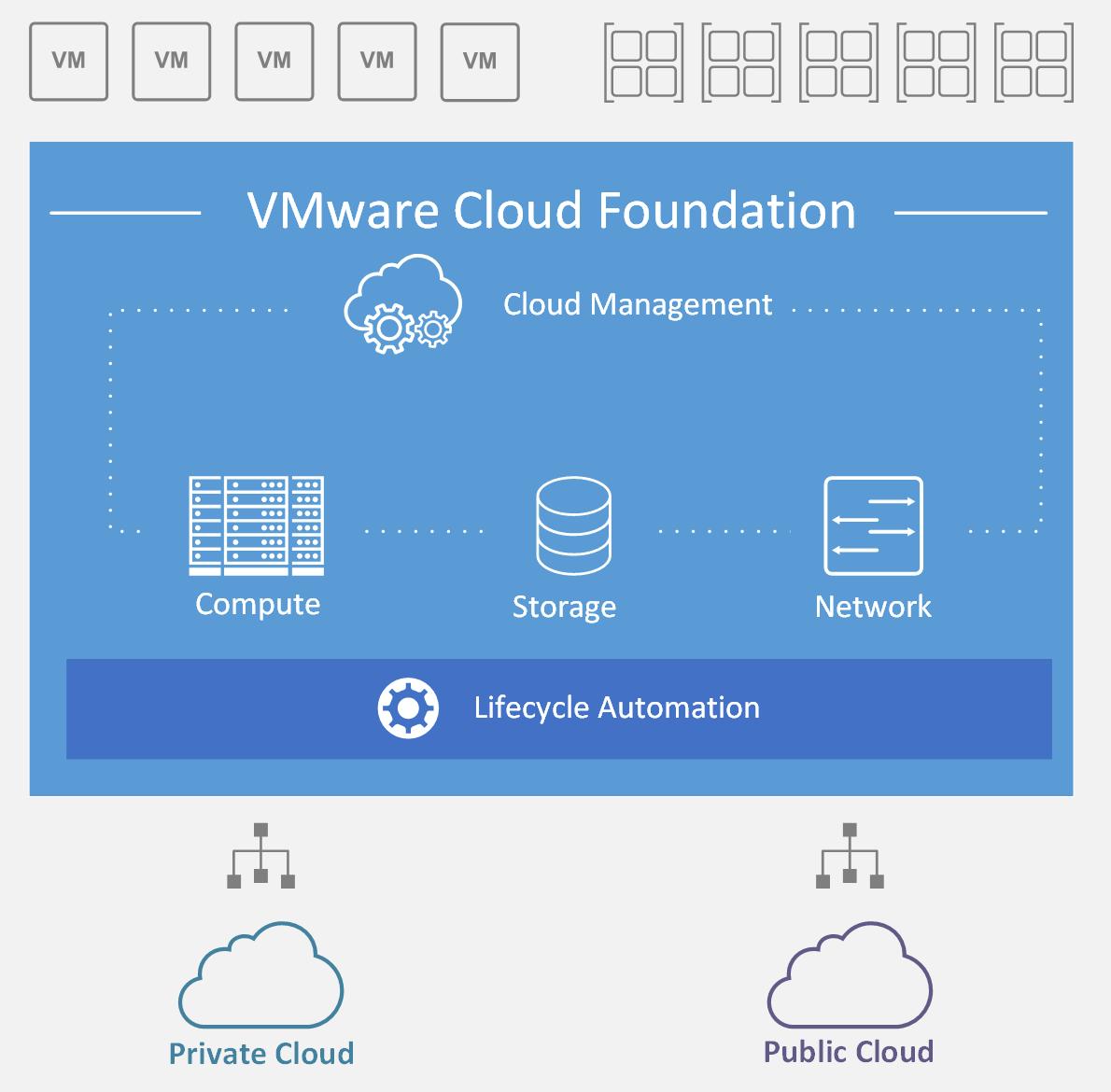 Introduction to VMware vSphere - Mastering VMware vSphere