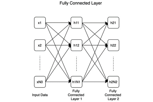 Figure 1.3 – Fully connected layer