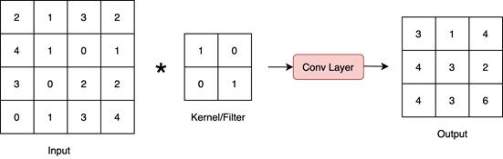 Figure 1.4 – Convolutional layer