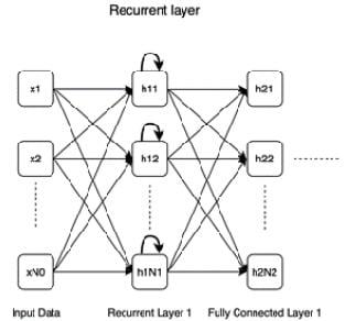 Figure 1.5 – Recurrent layer