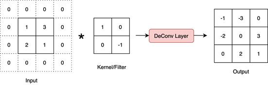 Figure 1.6 – Deconvolutional layer