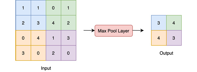 Figure 1.7 – Pooling layer
