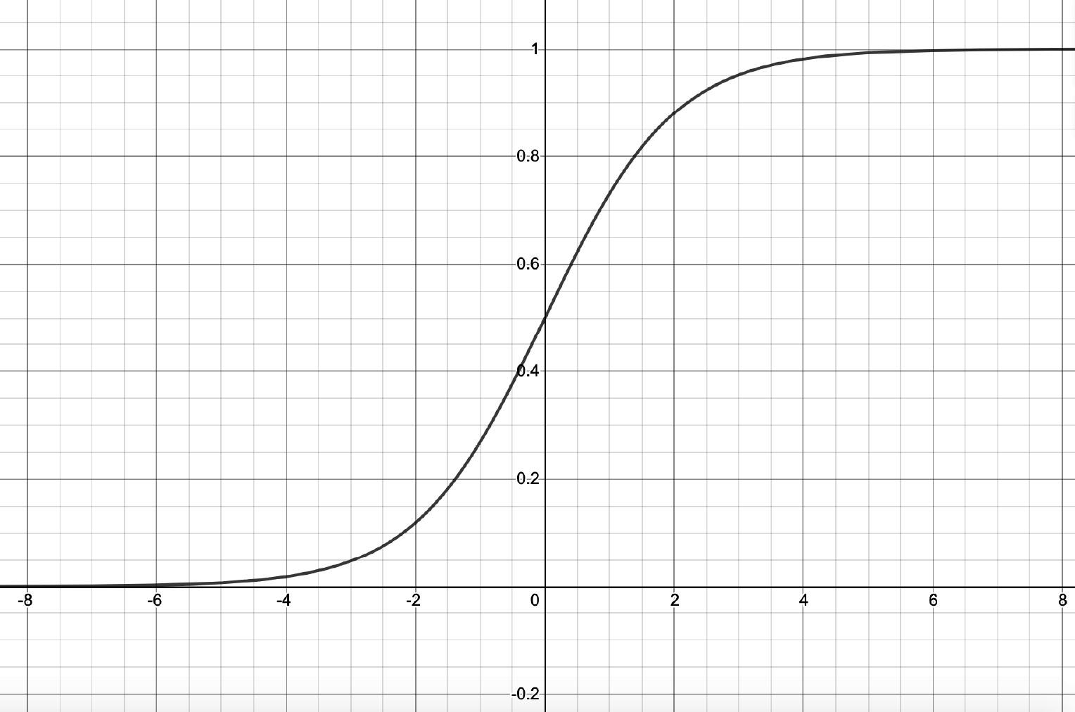 Figure 1.10 – Sigmoid function