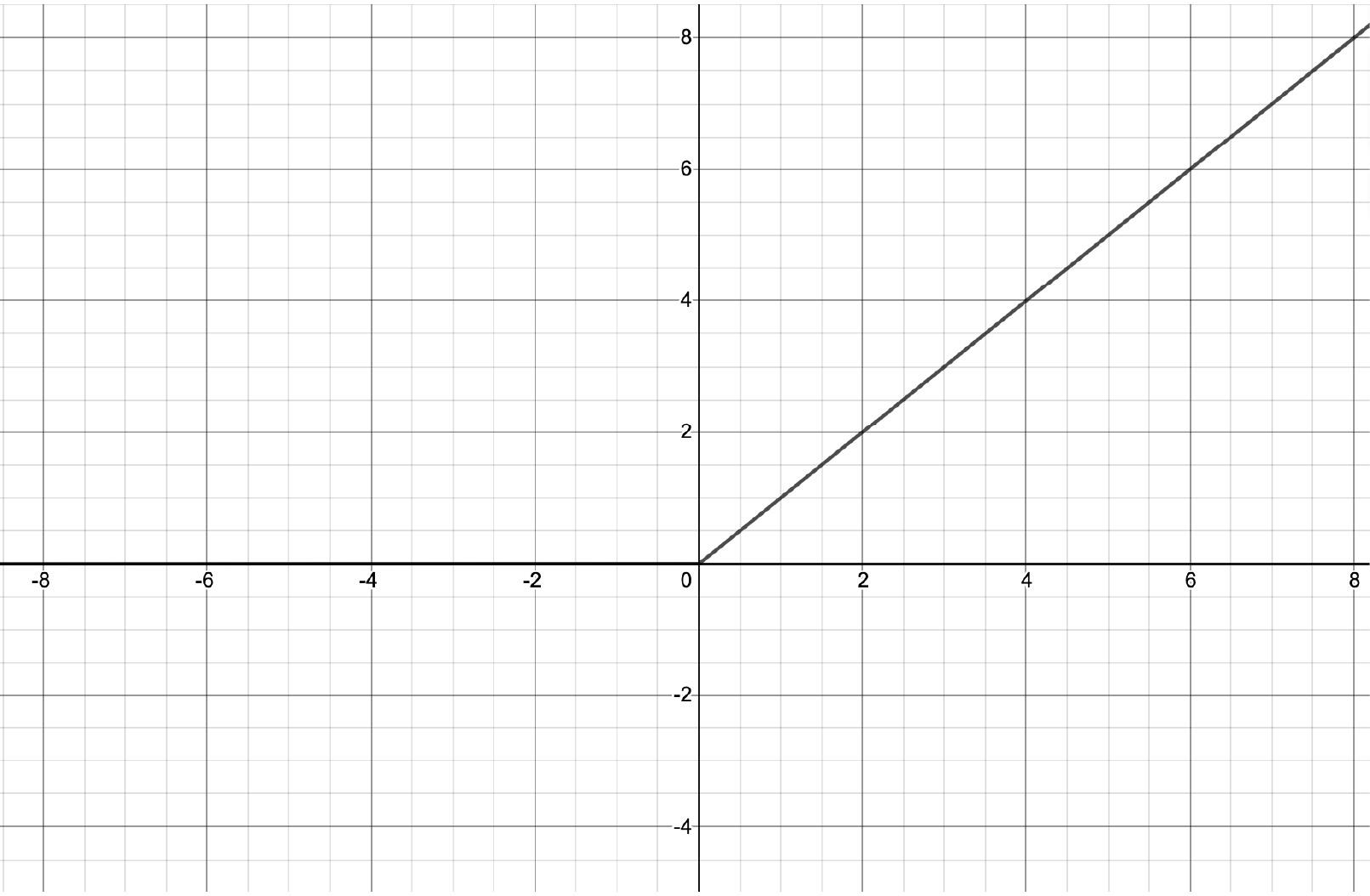 Figure 1.12 – ReLU function