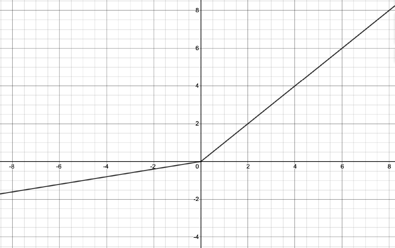 Figure 1.13 – Leaky ReLU function