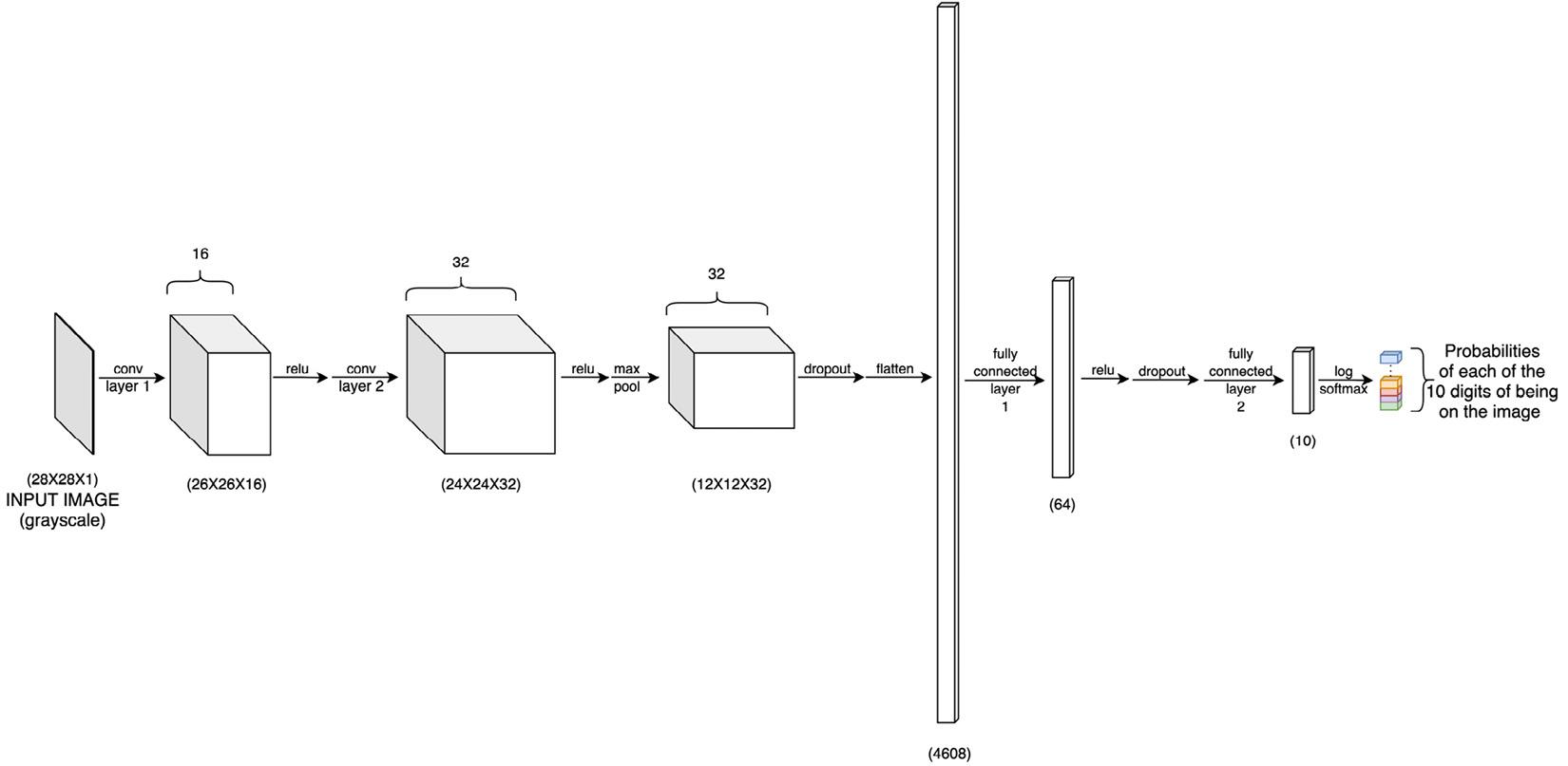 Figure 1.19 – Neural network architecture