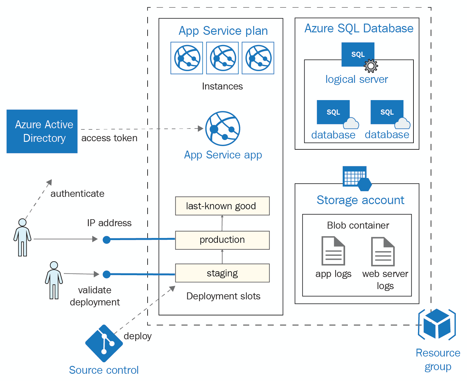DevOps for PaaS solutions - Azure for Architects - Second