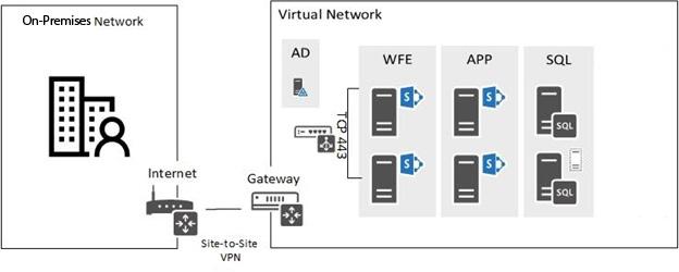 Figure 2.4 – Azure On-Premises Gateway