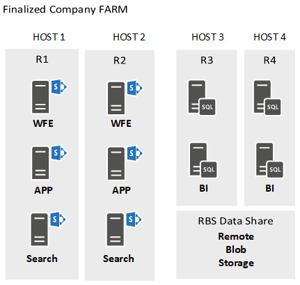Figure 2.7 – An architecture for the hosts and farm